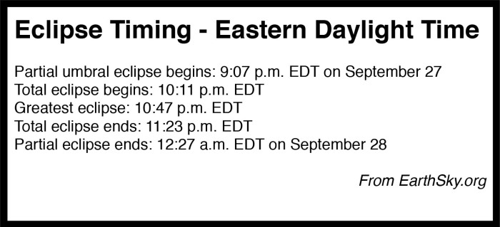 Table: Local Event Timings for Total Lunar Eclipse of September 27, 2015