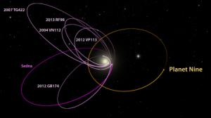 Image: Calculated Orbit of Planet Nine