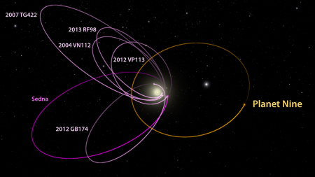 Image: Calculated Orbit of Planet Nine