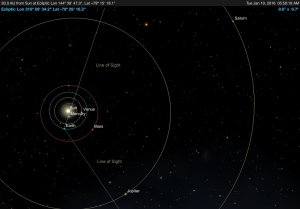 Illustration: Lines of Sight Illustrate the Field of View from Earth