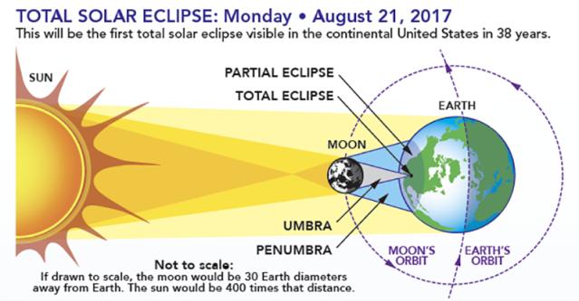 Image: Diagram of the Solar Eclipse - Image Credit: NASA