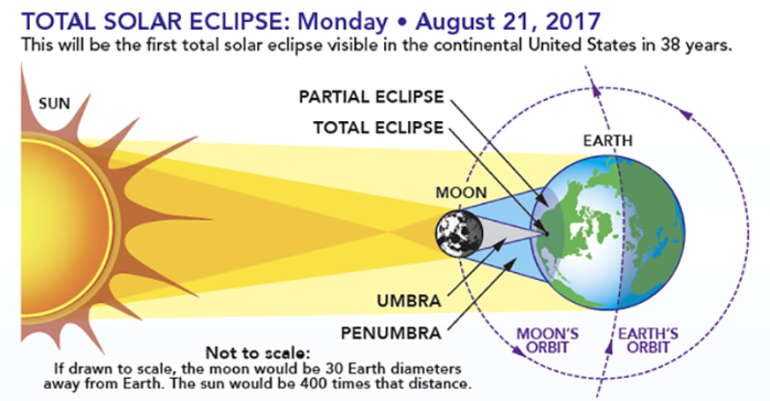 Image: Diagram of the Solar Eclipse - Image Credit: NASA