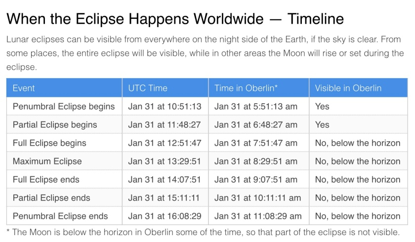 Timetable of January 31, 2018 Total Lunar Eclipse. Credit: TimeAndDate.com