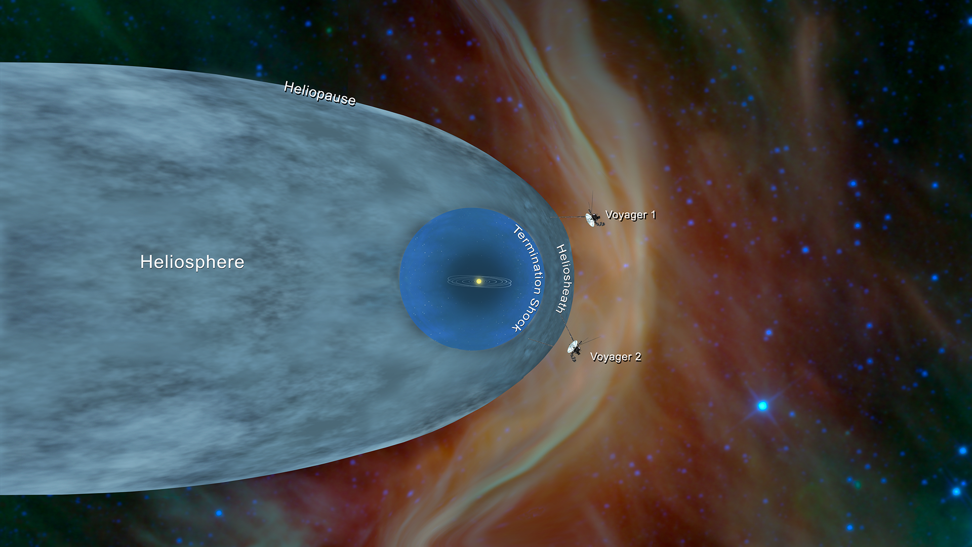 Image: This illustration shows the position of NASA's Voyager 1 and Voyager 2 probes, outside of the heliosphere, a protective bubble created by the Sun that extends well past the orbit of Pluto. Credits: NASA/JPL-Caltech